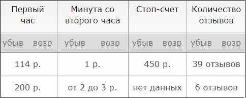 Цены в антикафе