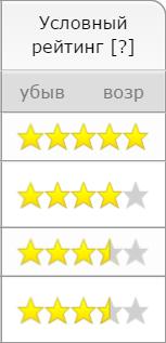 Рейтинг антикафе